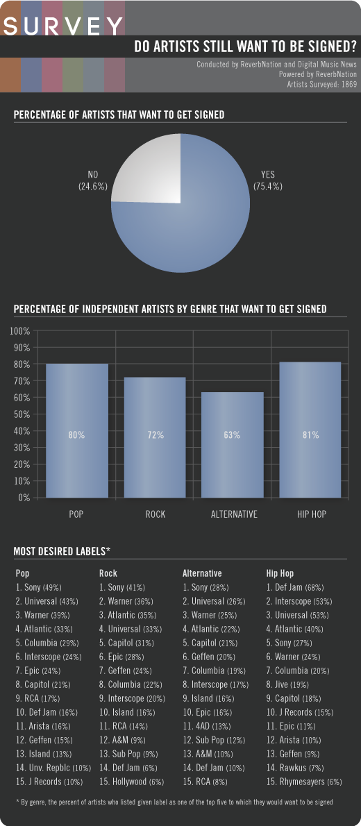 Survey Results 75 Of Indie Artists Seek A Label Deal Sony Top