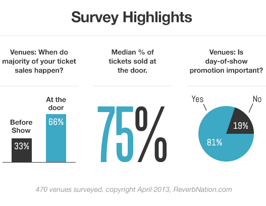 Study Most Music Venues Sell At Least 75 Of Tickets At