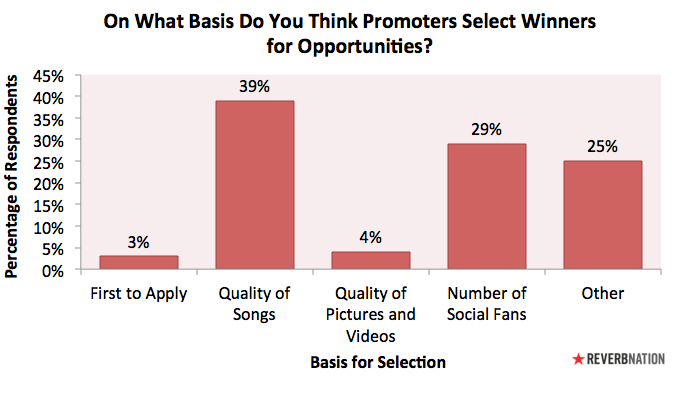 """ReverbNation Graph """"On What Basis Do You Think Promoters Select Winners for Opportunities"""""""