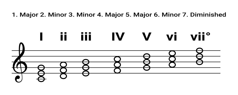 major key